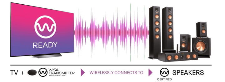 WiSA diagram with TV, transmitter and wireless speakers