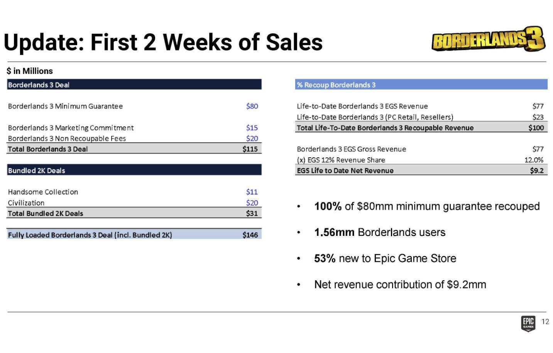 Borderlands 3 EGS exclusivity deal cost Epic $115 million ...